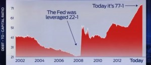 Rickards-Fed-Debt-to-Capital-Leverage-Ratios1-1024x447
